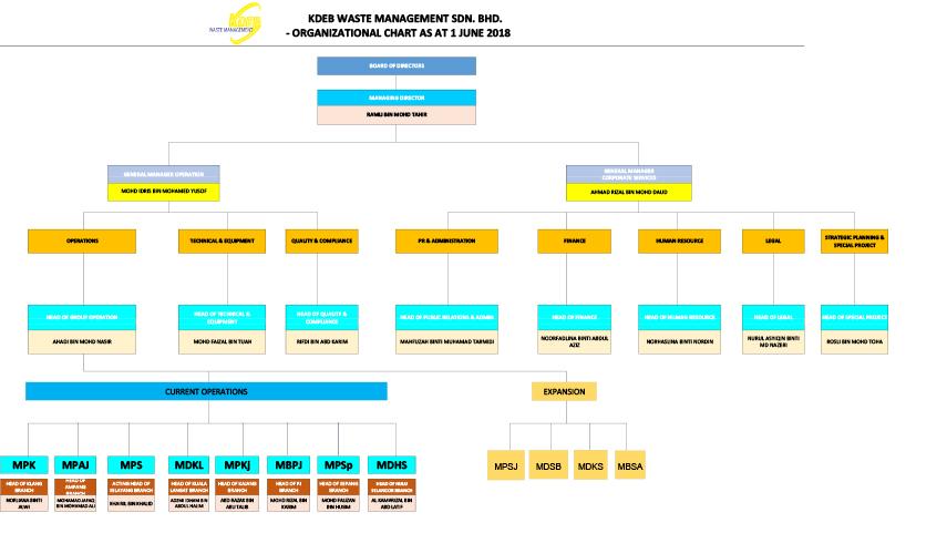 KDEB Waste Management Company Organizational Chart